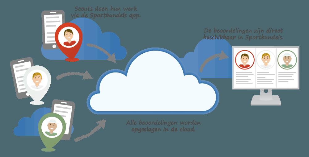 Talenten scouten via de app direct opgeslagen in de cloud