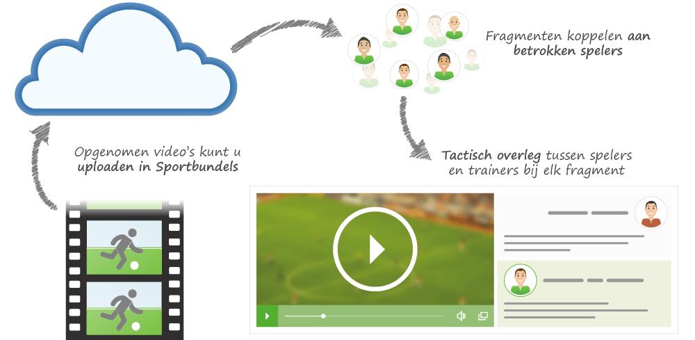 Video's in Sportbundels plaatsen en fragmenten distribueren onder leden